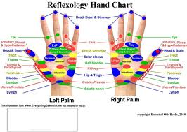soneterapi kart hånd HAND REFLEXOLOGY – Westminster MD Massage